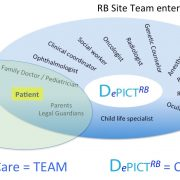 A diagram showing DePict in the midlle, next to the patient, and all members of the care team who can interact with the system to enhance the child's care. All care is underpinned by child life support.