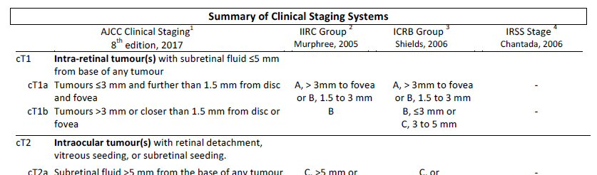 A segment of a table comparing the TNMH Staging System with the IIRC, ICRB and IRSS Systems.