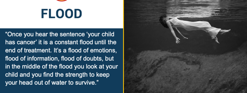 "Flood: ""Once you hear the sentence ""your child has cancer"" it is a constant flood till the end of treatment. It's a flood of emotions, flood of information, flood of doubts, but in the middle of the flood you look at your child and you find the strength to keep your head out of water to survive."" Jackie, Mother of a Rb fighter. Image to the right shows a black and white photo taken underwater of a submerged woman wearing a long, white, sleeveless dress. Her face is above the waterline as her feet appear to be paddling and her arms extend to the sides."