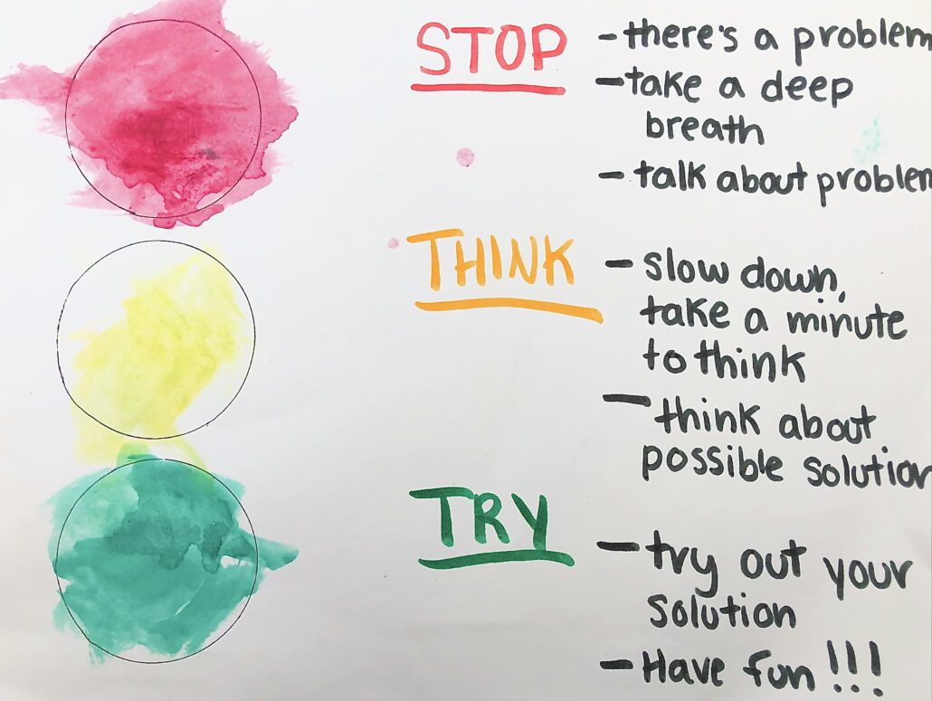 """White poster paper with three coloured circles down the left side to mimic a traffic light, and text to the right of each. Beside the red circle, text reads """"STOP - there's a problem, take a deep breath, talk about the problem"""". Beside the yellow circle, text reads """"THINK – slow down, take a minute to think, think about possible solutions"""". Beside the green circle, text reads """"TRY – try out your solution, have fun!!!"""""""